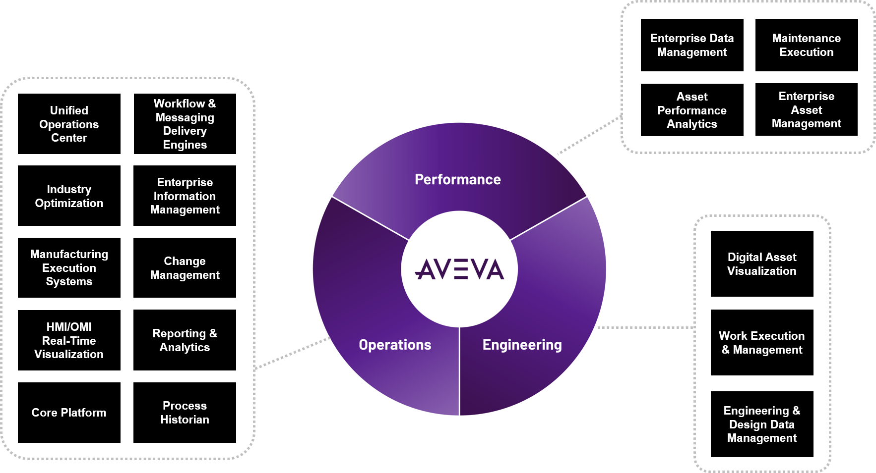 AVEVA Performance Operations Engineering Diagram