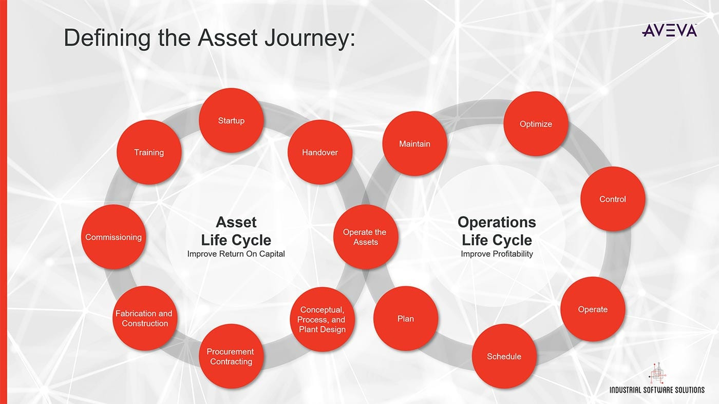 Asset to Enterprise Lifecycle