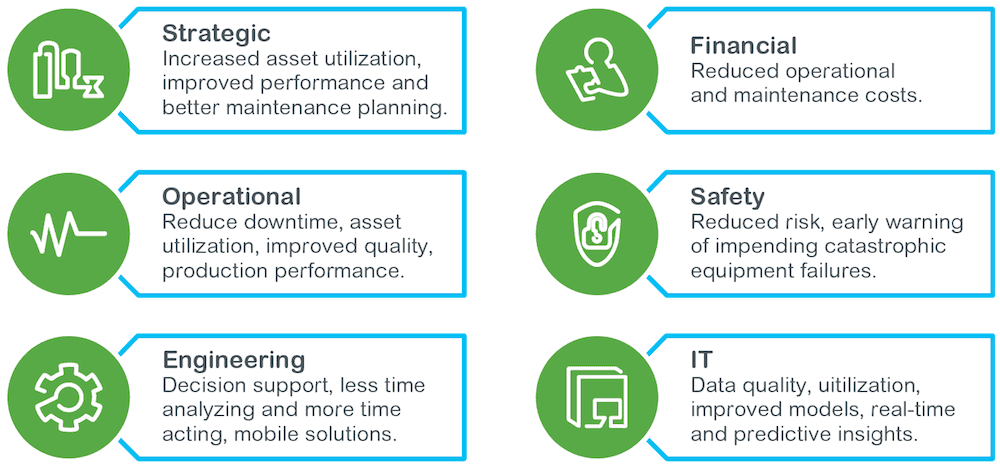 Avantis Benefits Of Enterprise APM