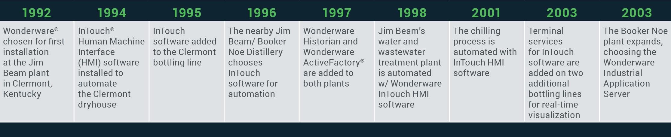 Jim Beam Customer Story Timeline