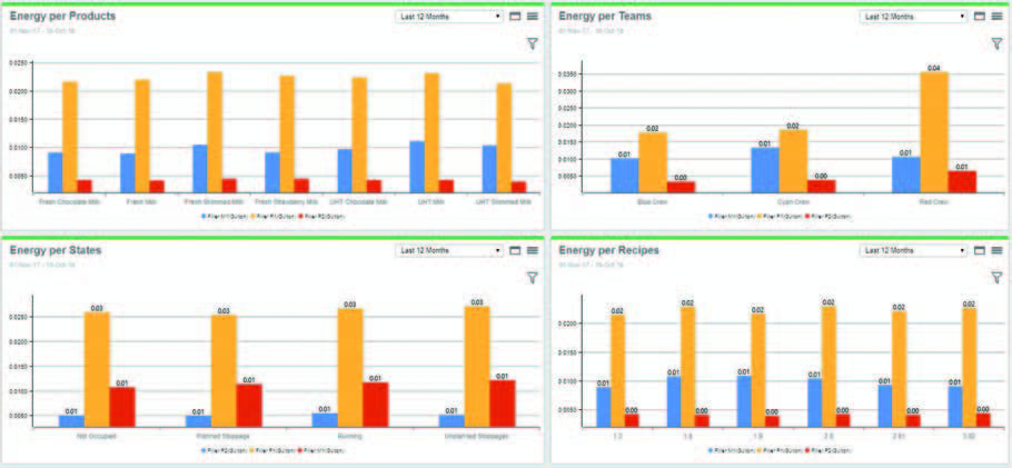 Energy Performance Charts