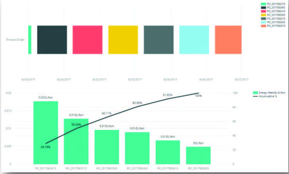 Energy Performance Context