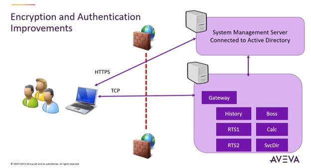 Enterprise Data Management 2019 Security Updates