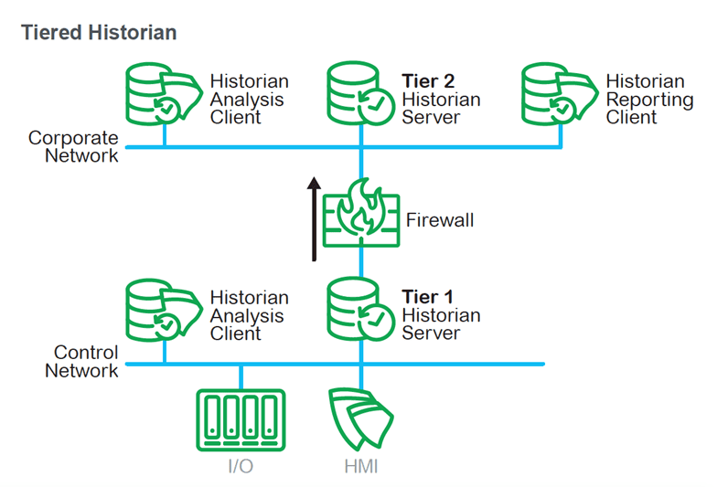 Historian Tiered