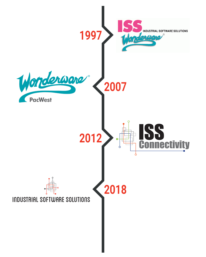 ISS Timeline
