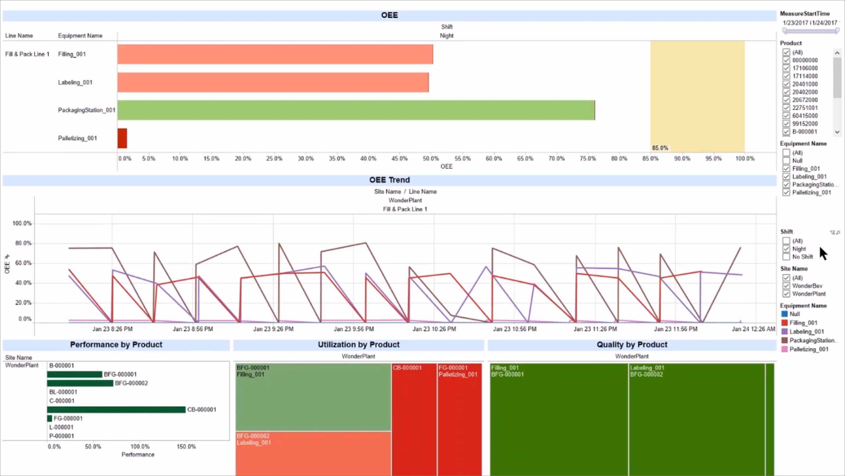 AVEVA Business Intelligence Gateway Dashboard