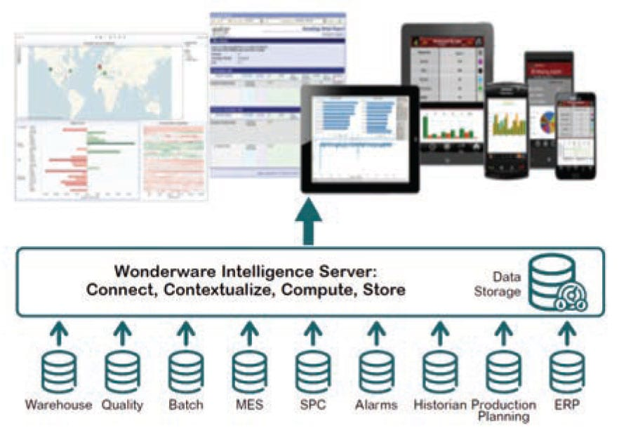 AVEVA Business Intelligence Gateway Data Sources