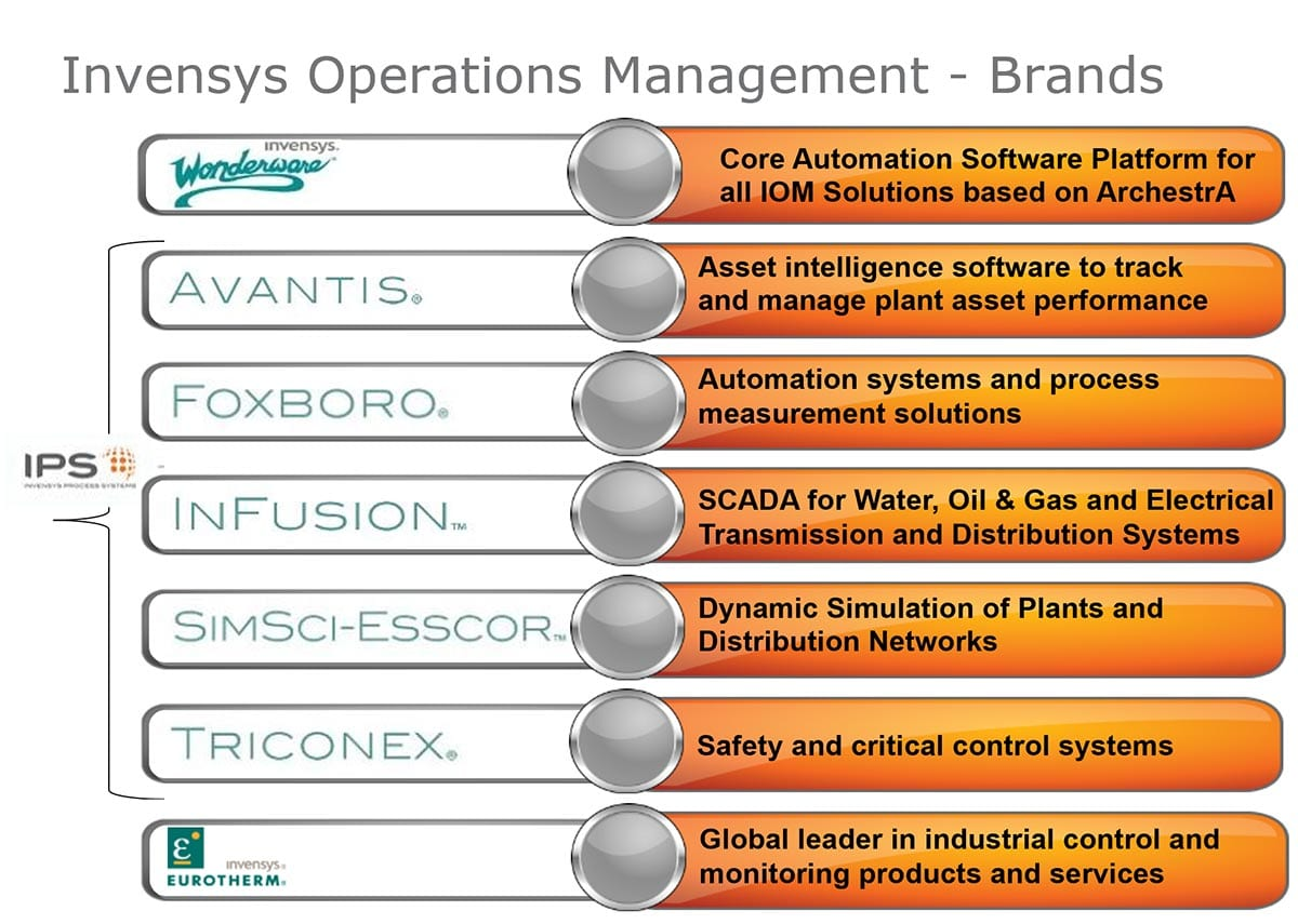 Invensys Operations Management Brands