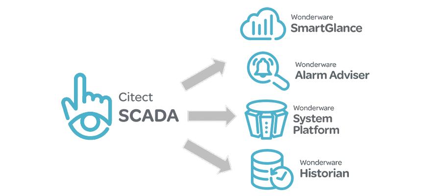 Citect Connectivity5