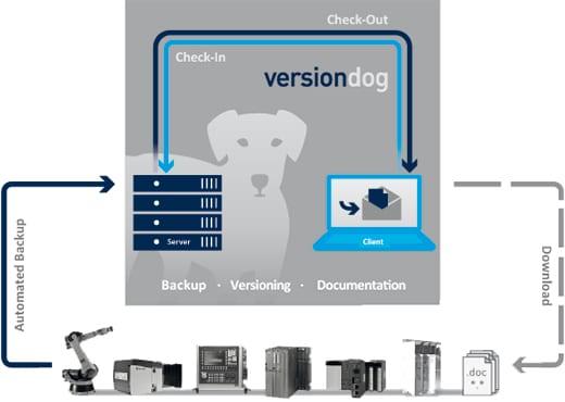 Product versiondog core1