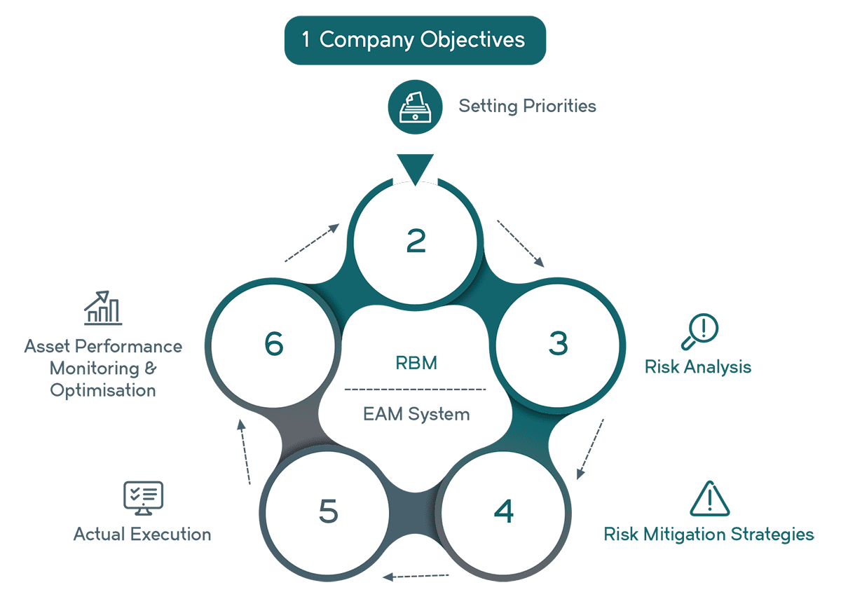 AVEVA Asset Strategy Optimization Diagram