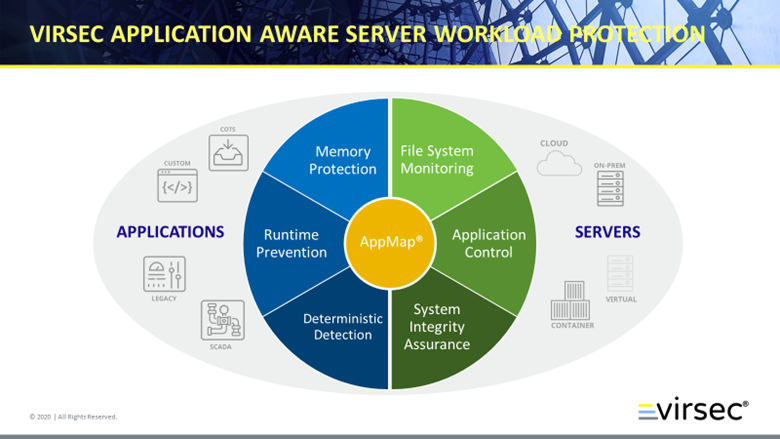 Virsec Application Aware Server Workload protection