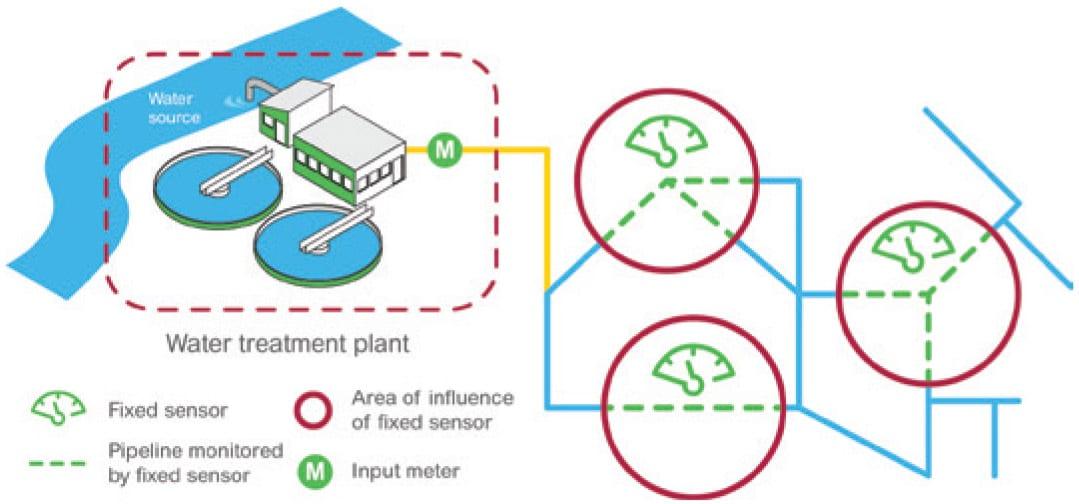Water Network Optimization Diagram