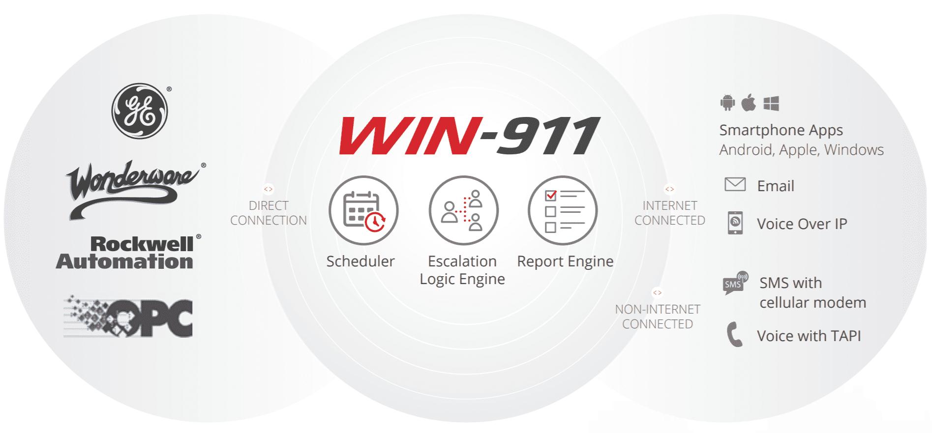 Win911 Integrations