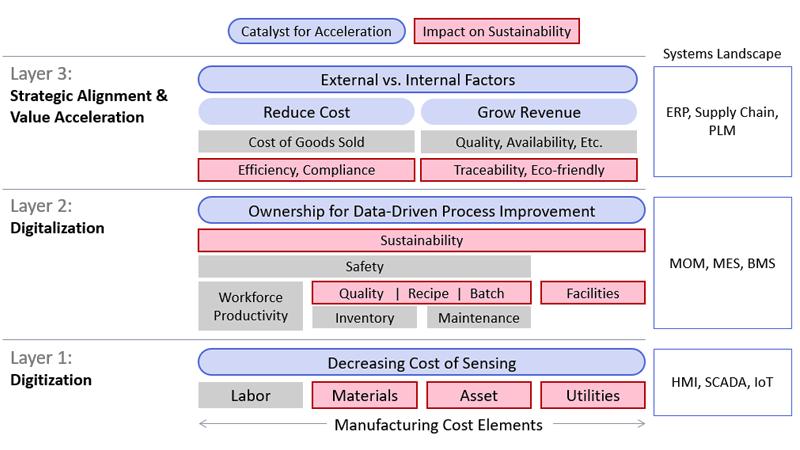 accelerating sustainability diagram