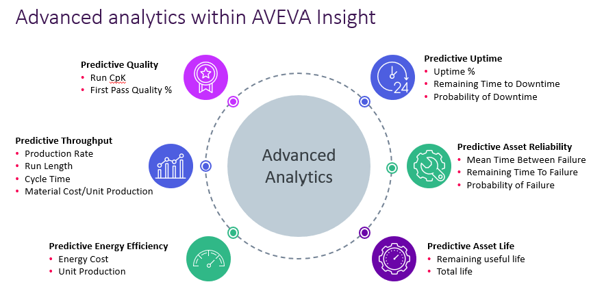 Advanced analytics with AVEVA Insight