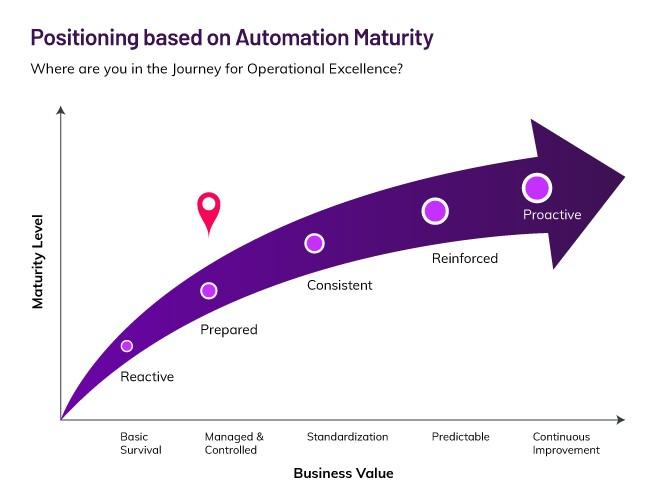 Positioning based on Automation Maturity